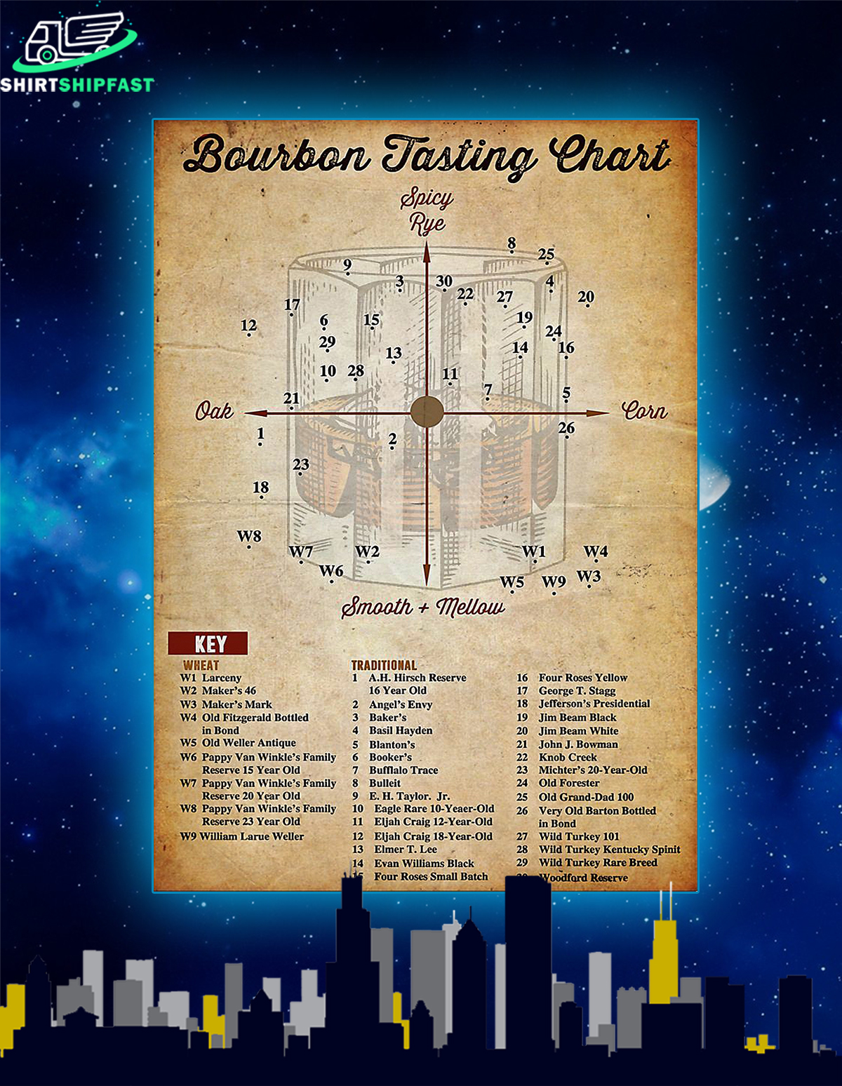 Bourbon tasting chart poster - Picture 1
