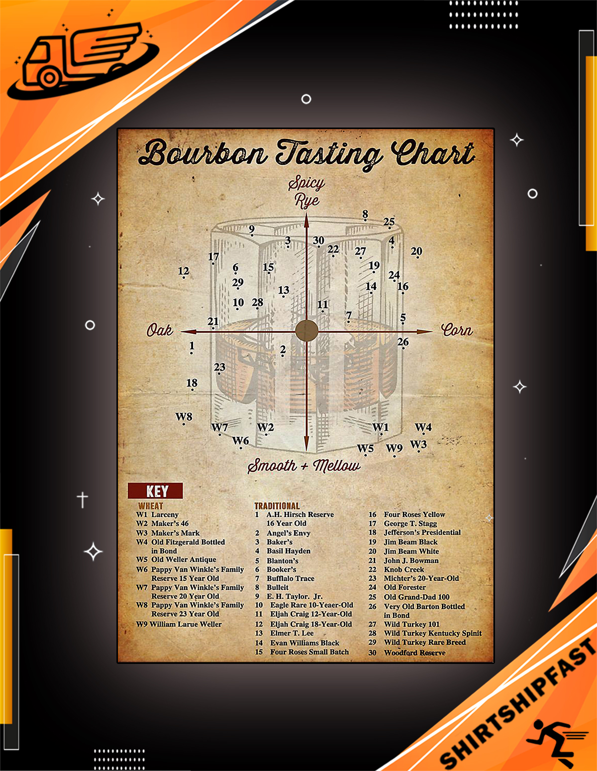 Bourbon tasting chart poster - Picture 2